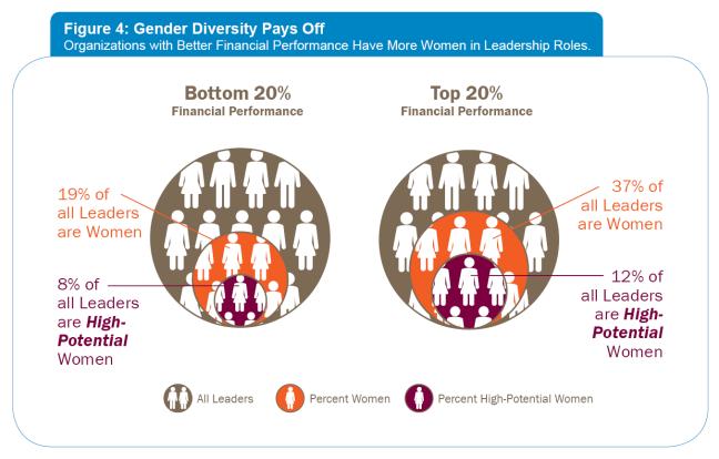 fig4_genderdiversity