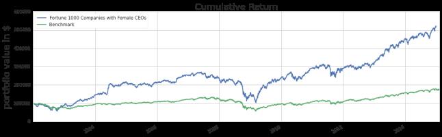 Den grønne linjen er S&P 500, som skal representere markedet, mens den blå linja er de 80 selskapene med kvinnelige ledere.